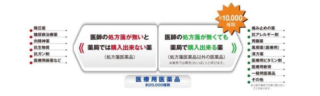 【零売】医療用医療用(処方箋処方箋と処方箋医薬品以外の医薬品)