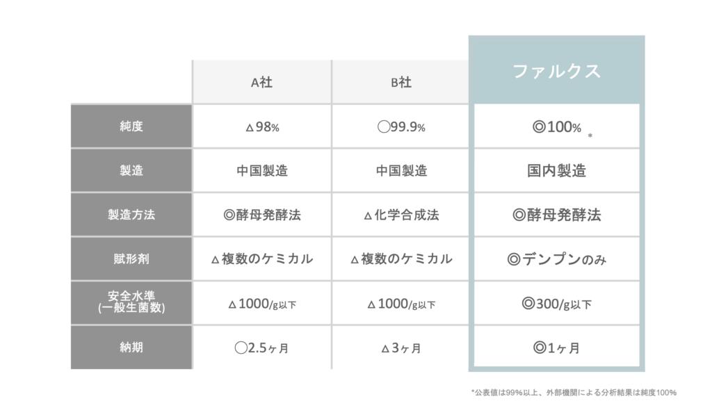 【NMN】他社製品との比較(いこいの薬局 旗の台店)